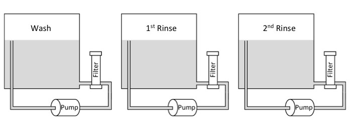 Typical Wash-Rinse-Rinse Cleaning Line Diagram